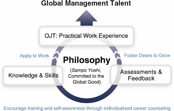 Employee Training   ITOCHU Corporation