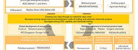 Energy & Chemicals Company   Our Business   ITOCHU Corporation
