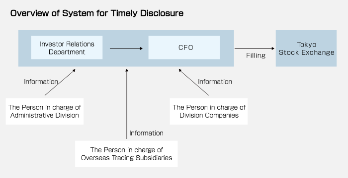 Overview of System for Timely Disclosure
