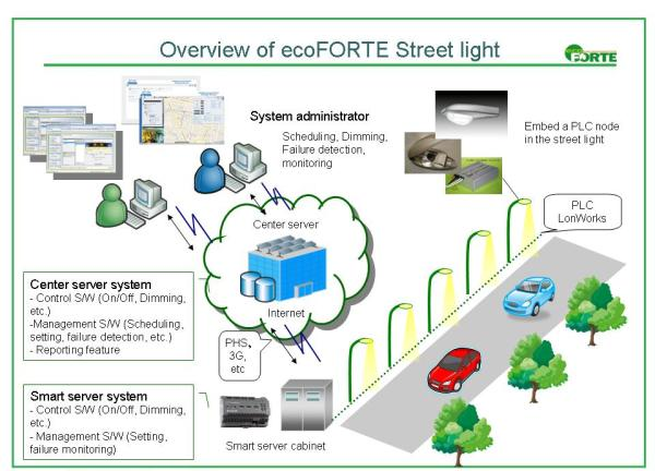 ITOCHU Announces Rollout of First Smart Street Lighting Business in