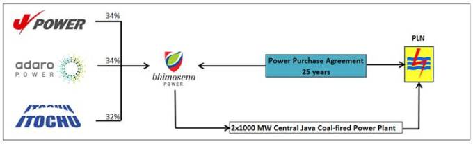 Execution Of LongTerm Power Purchase Agreement For A New  Gw Coal