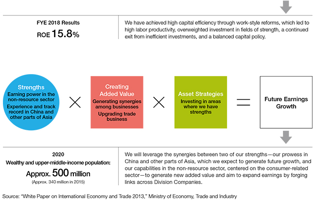 A Business Model Enhanced through Transformation   ITOCHU Corporation