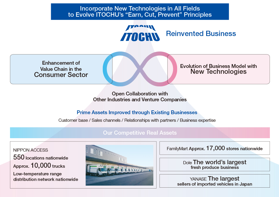 Next Generation 01 Toward Reinvented Business Itochu Corporation