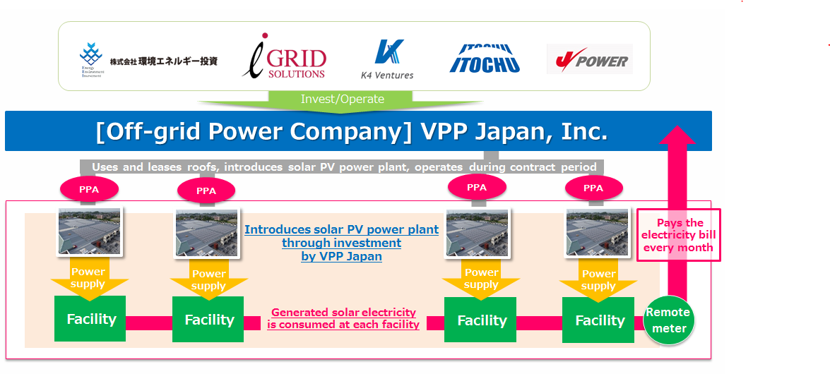 ITOCHU Announces Initiative for Distributed Solar Power Supply